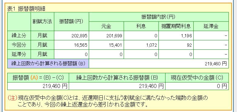 振替額の明細