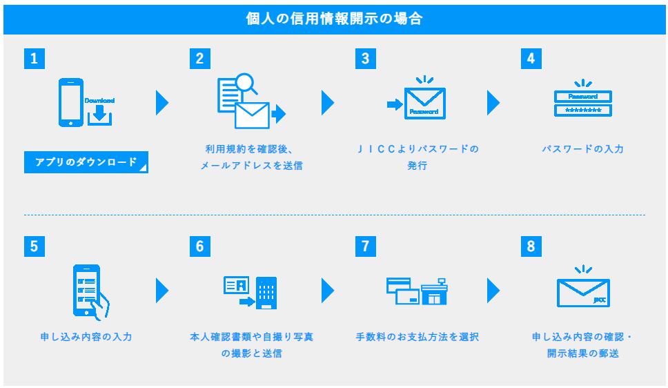 JICCアプリでの信用情報開示申込の流れ